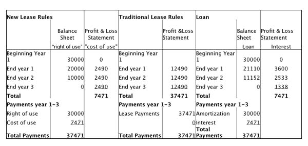 new lease accounting